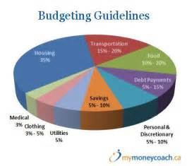 Percentage Budget Template 1000 Ideas About Family Budget Template On Pinterest