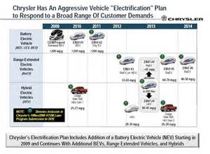 Electric Vehicle Journey Planner Chrysler Plans New Grand And Ev Vehicles Outlined