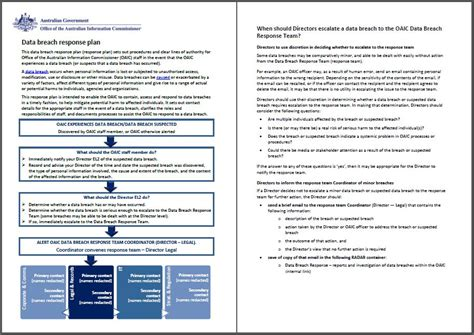 Cyberrescue Response To Attacks Public Reports Data Breach Incident Response Plan Template