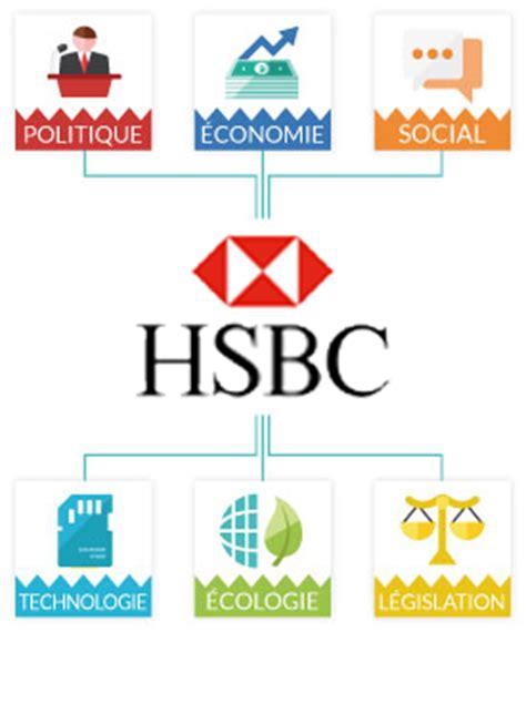 hsbc si鑒e social pestel d 233 finition pestel