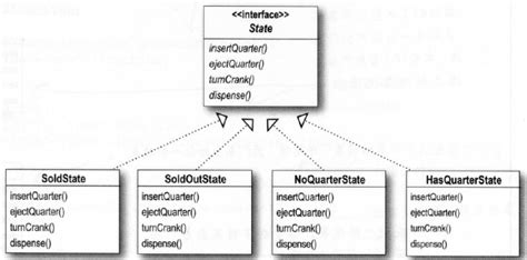 design pattern in java head first pdf empty head first design pattern 제10장 state 패턴