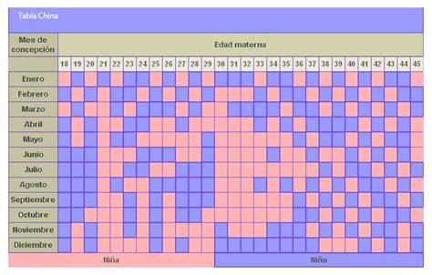 Calendario Calcular Nahual Embarazo Y Parto Noviembre 2010