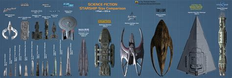 Mba Class Size Comparison by Scifi Starship Size Comparison By Euderion On Deviantart