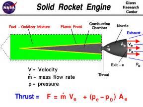 solid rocket engine