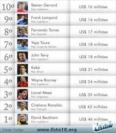 jogadores mais caros do mundo 2016 os 10 jogadores de futebol mais bem pagos do mundo 2012