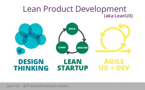 design thinking lean startup lean product development build goals not features lean