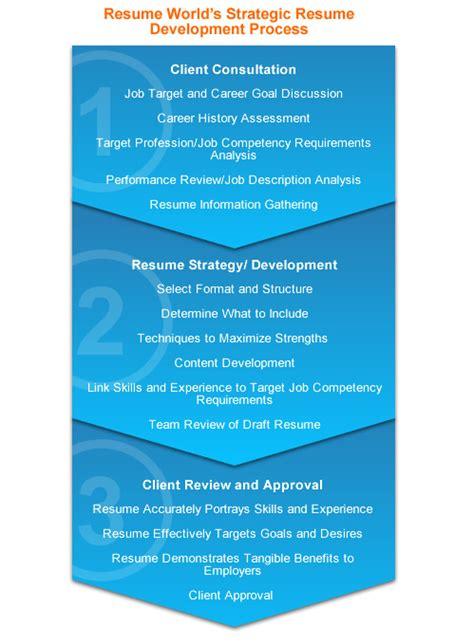 Resume Writing Process Resume Development Framework At Resume World In Toronto