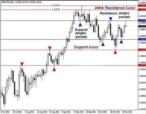 pattern of action adalah menentukan support dan resistance dengan price action 2