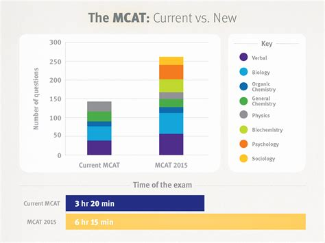 mcat test sections what to expect from the mcat 2017 goconqr