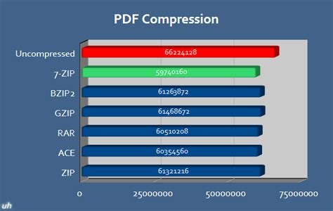 compress pdf zipper unique hardware best file compression page one