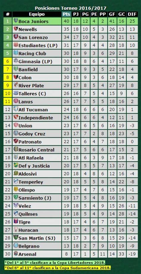 tabla del torneo argentino 2016 tablas de posiciones brasil primera division tabla brasil