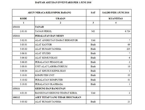 format laporan sarana prasarana sekolah situs resmi bpkp 2018