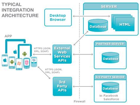 barrage software llc – mobile applications