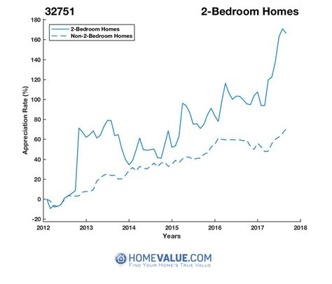maitland fl 32751 home values real estate market trends