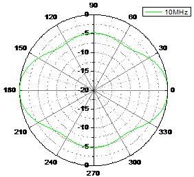 umbrella pattern antenna hf part 1