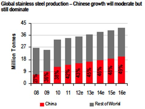 ferrochrome price forecast depends on stocks, stainless