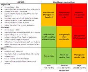 Test Objective Matrix Template by 5 Steps Of Enterprise Risk Management Risk Management