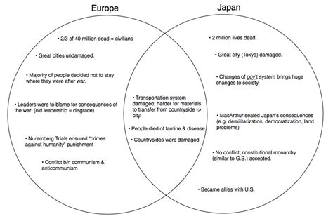 feudalism diagram feudalism europe and japan venn diagram
