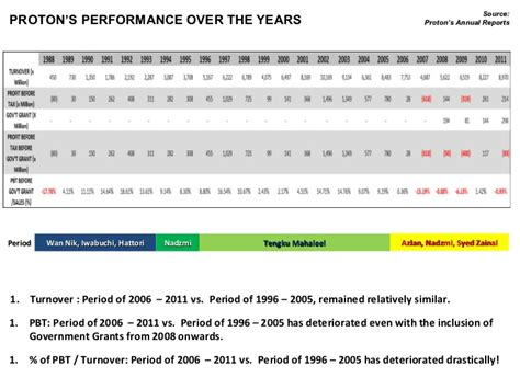 Proton Annual Report Proton Performance The Years