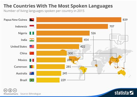 10 countries where is spoken the countries with the most spoken languages world