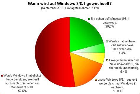 wann wird zahnriemen gewechselt umfrage auswertung wann wird auf windows 8 8 1 gewechselt