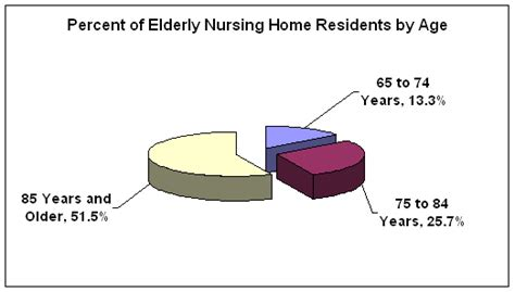 about nursing homes