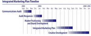 Brand Development Process Template by How To Write A Business Marketing Plan Jyler