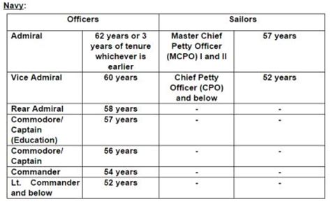 Air Officer Pay Scale by Indian Air Officer Pay Scale Air Retirement Age