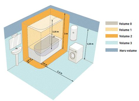 Normes électriques Salle De Bain 4932 by Norme Electrique Salle De Bains Mambobc