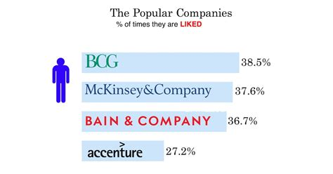 which top management consulting firm has the most