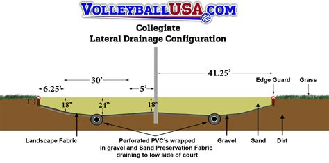 how to build a sand volleyball court in backyard college court construction