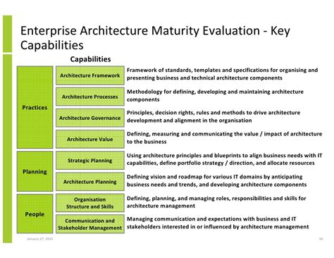 enterprise architecture roadmap template enterprise architecture implementation and the open