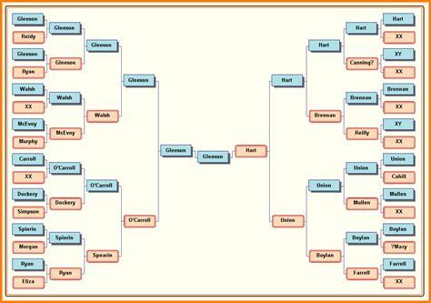 excel chart gantt chart excel template