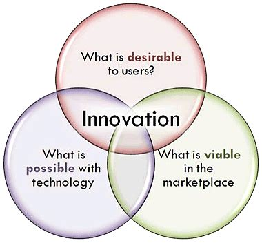 And Innovative by Innovation And Creativity 14 Quotes