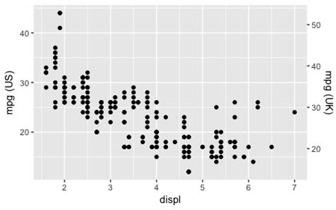 ggplot theme strip ggplot2 2 2 0 coming soon rstudio blog