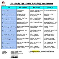 Essay Tips by 10 Top Writing Tips And The Psychology Them Without Bullshit