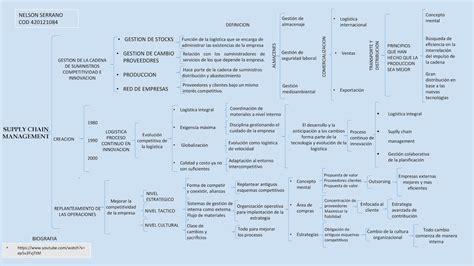 administracion de cadena de suministro y logistica logistica empresarial cadena de suministros