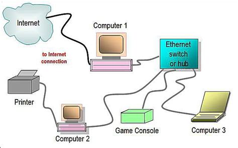 home network design switch network diagram layouts home network diagrams
