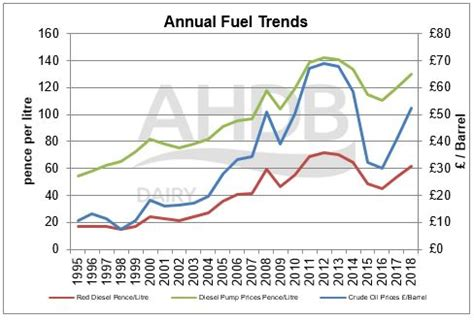 monthly fuel price tracker