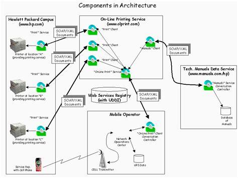 pattern web service web services architecture overview paper
