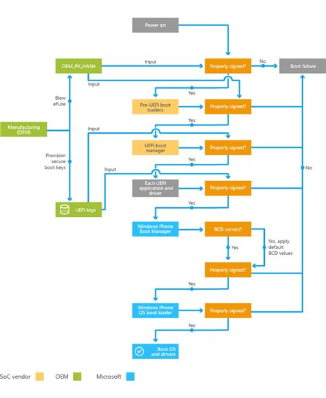 windows boot process flowchart secure boot and device encryption overview microsoft docs