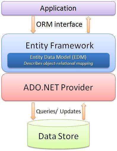 repository pattern lambda beginning of entity framework with mvc and lambda