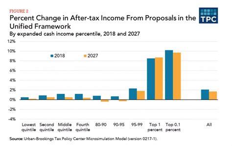 income tax section 10 38 a tax cut for shareholders seeking alpha
