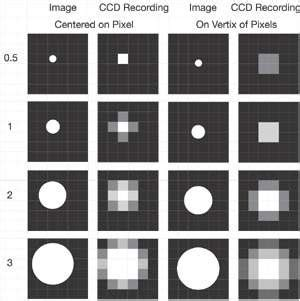 ccd spatial resolution understanding spatial resolution