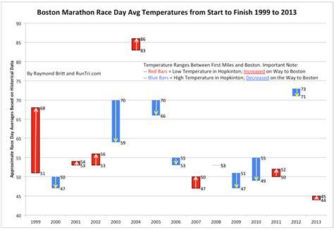 boston temperature runtri boston marathon 2018 weather forecast impact on