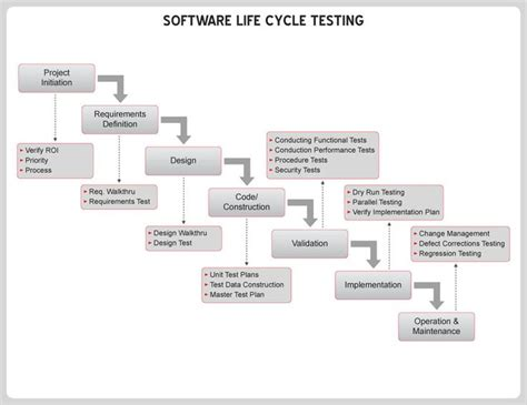 quality assurance plan template for software development 1000 images about quality assurance on