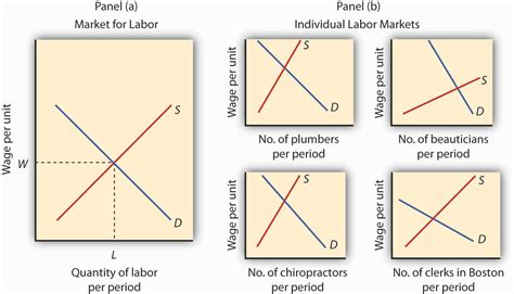 labor market trends section 1 answers wages and employment in perfect competition