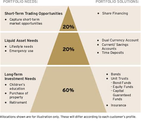 investment services   wealth investment management