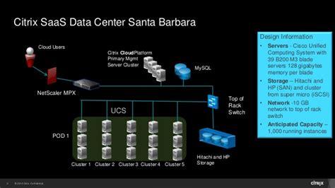 citrix data room citrix saas and citrix cloudplatform study