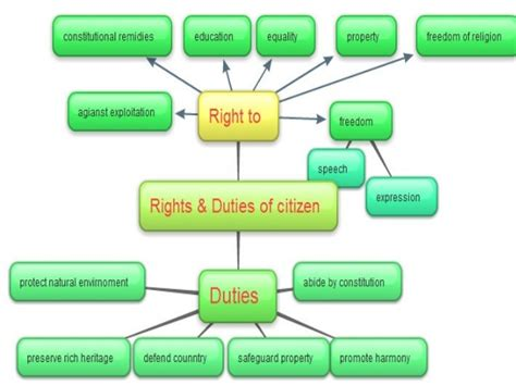 As A Citizen Of India My Duties Are Essay Writing For by Essay On Rights And Duties Of A Citizen Order Essay